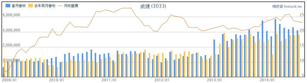定存股名單-互盛電(2433) 威健(3033)_03