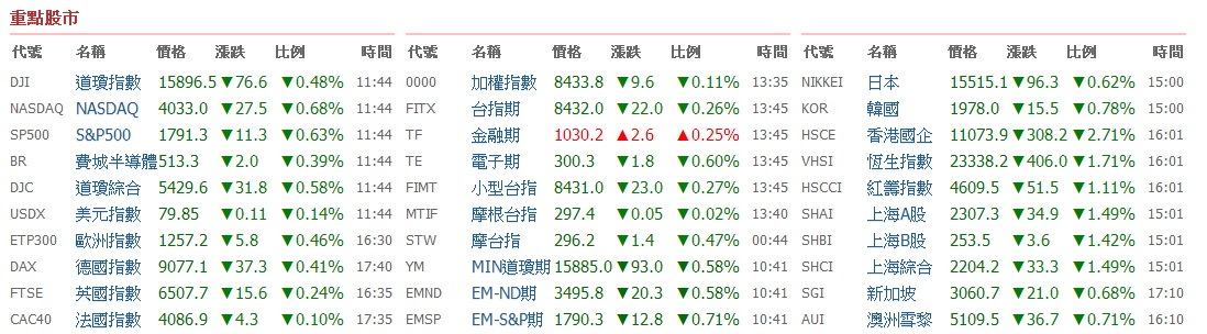 最新最快的國際指數 盡在嗨投資_05